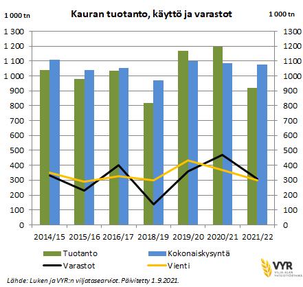 1 9 2021 Kauran tuotanto, käyttö ja varastot