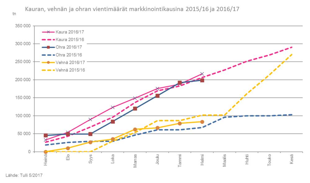 Kauran, vehnän ja ohran vientimäärät markkinointikausina 201516 ja 201617 040517