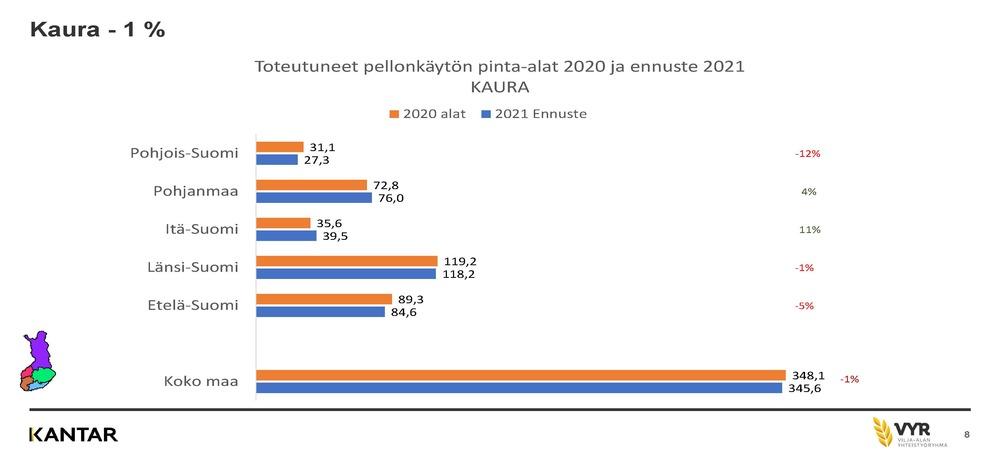 Kaura 2021