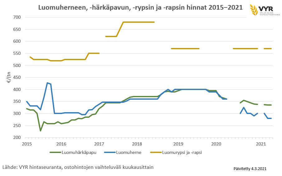 Luomuherneen, -härkäpavun, -rypsin ja -rapsin hinnat 2015-2021