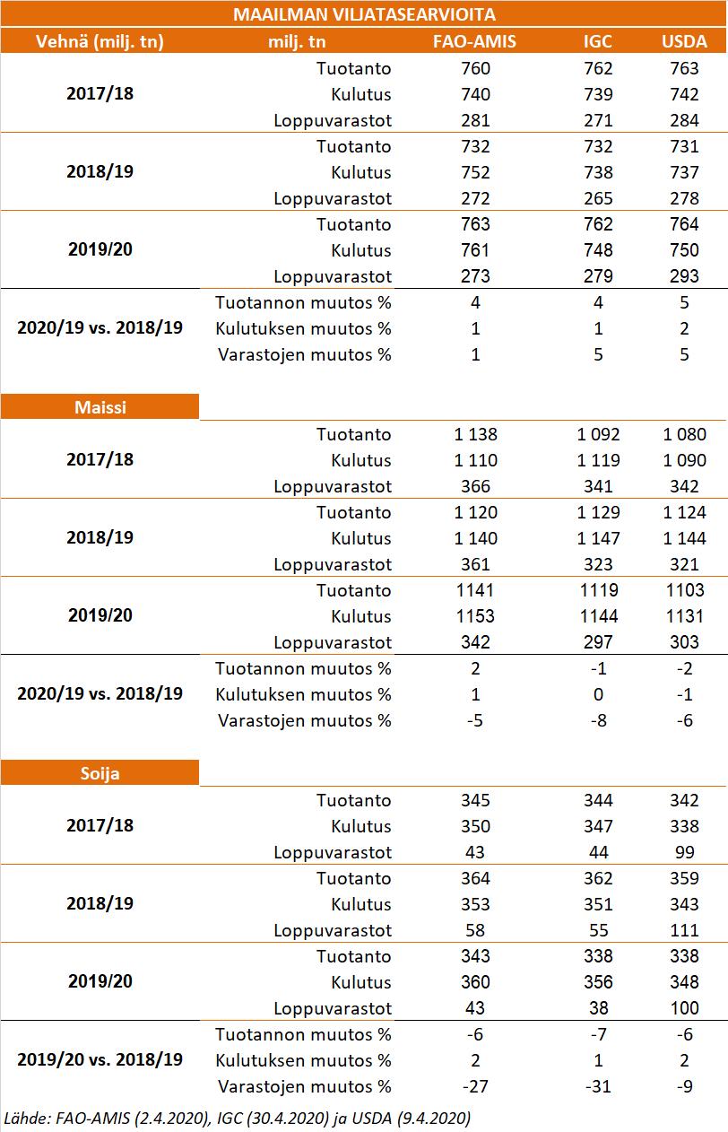 Viljatasearviot 4_2020