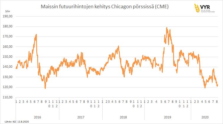 Maissin futuurihintojen kehitys Chicagon pörssissä (CME) 2016-2020