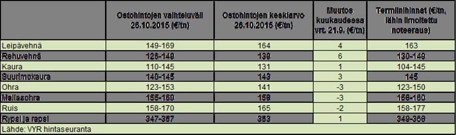 OStohintojen vertailu