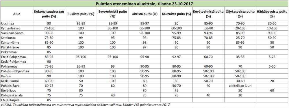 Puintien eteneminen, tilanne 23 10 2017