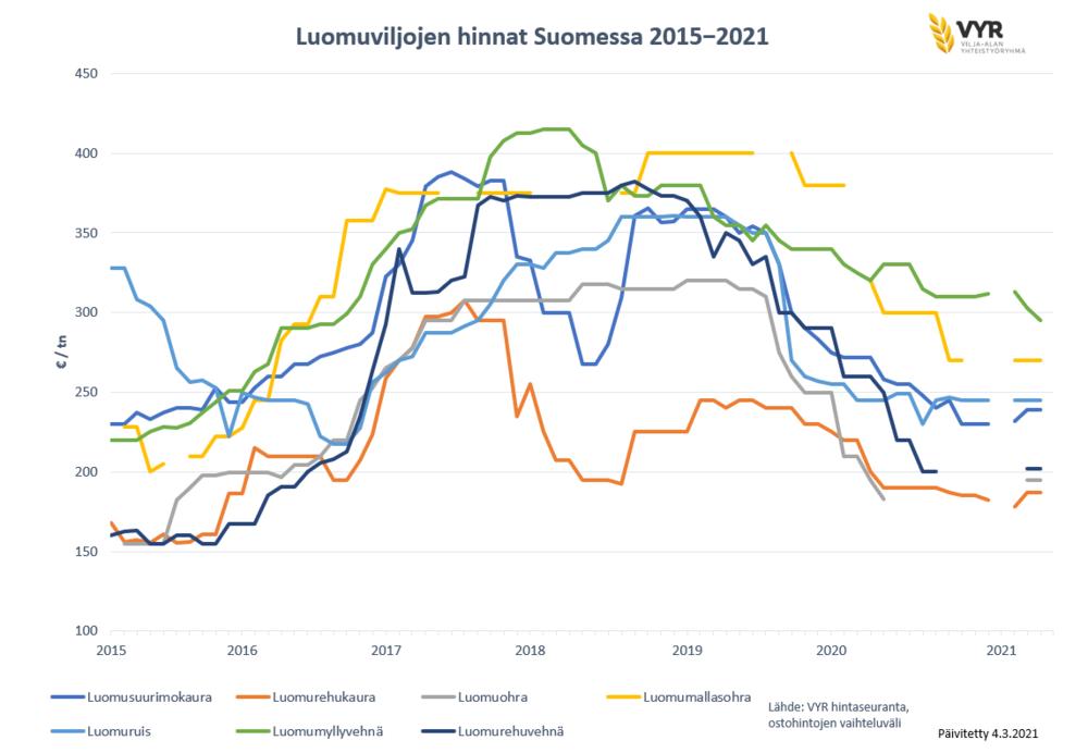Luomuviljojen hinnat Suomessa 2015-2021