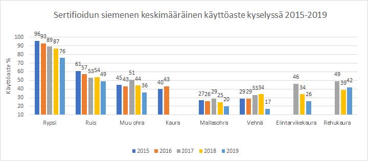 Käyttöaste 2019