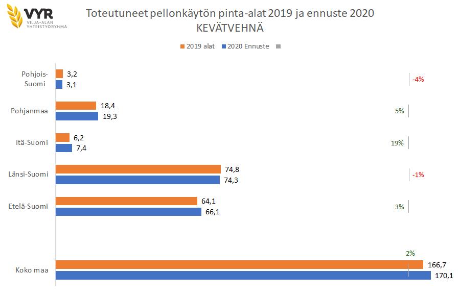 Kylvöennuste vehnä 2020