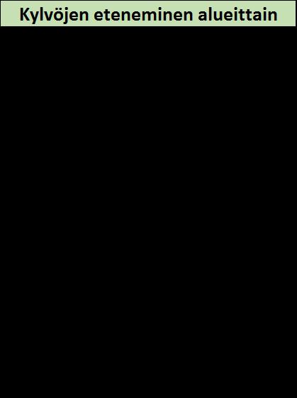 0805 Kylvöt