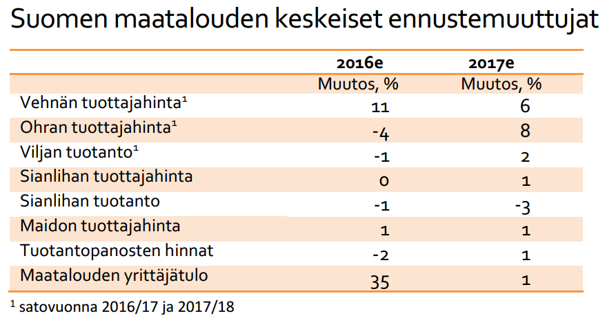 PTT ennuste 2016 kevat