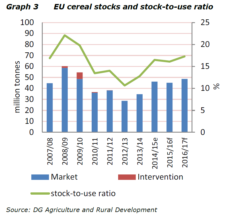 stock-to-use-ratio-EU