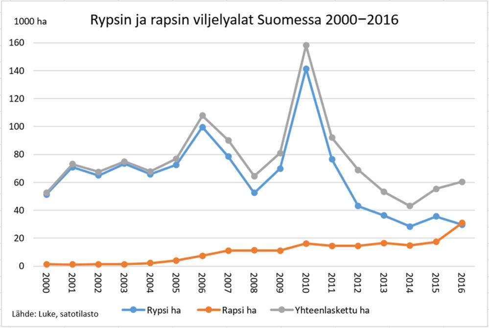Rypsin ja rapsin viljelyalat Suomessa 2000-2016