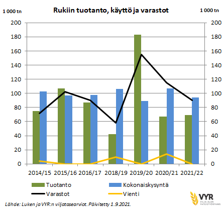 1 9 2021 Rukiin tuotanto, käyttö ja varastot