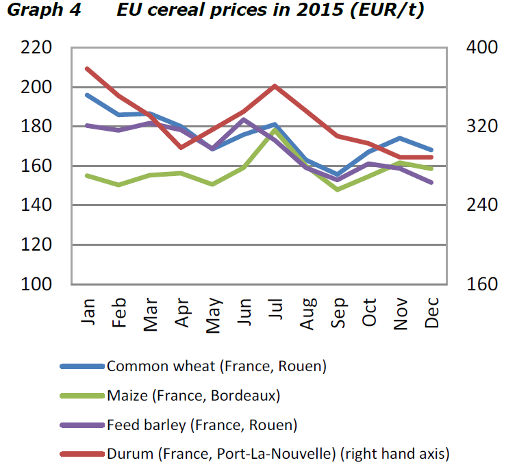 EU viljanhinnat komissio