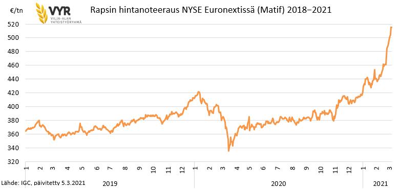 Rapsin hintanoteeraus NYSE Euronextissä (Matif) 2018-2021