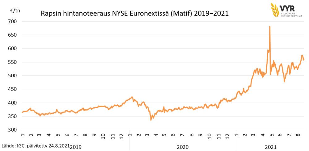240821 Rapsin hintanoteeraus NYSE Euronextissä (Matif) 2019-2021