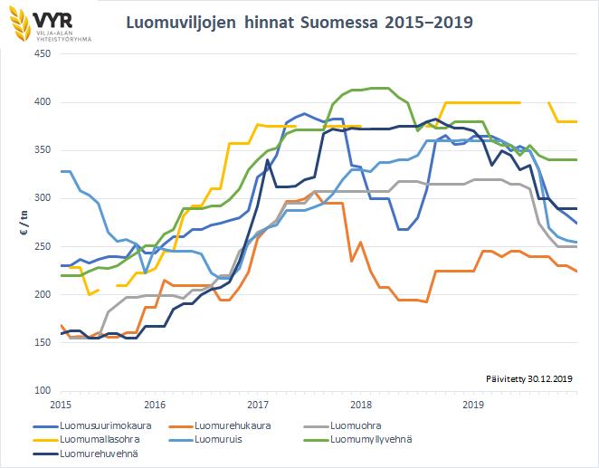 Luomuviljojen hinnat Suomessa 2015-2019