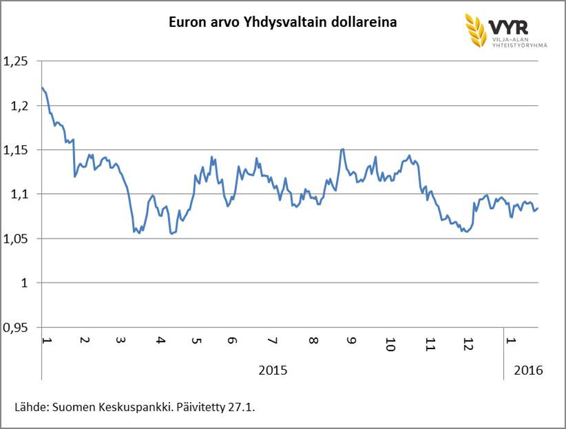 Euron arvo yhdysvaltain dollareina