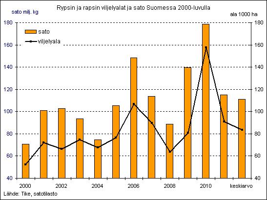 Rypsin ja rapsin viljelyalat ja sato Suomessa