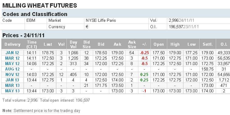 Myllyvehnän hintanoteeraus NYSE Euronext
