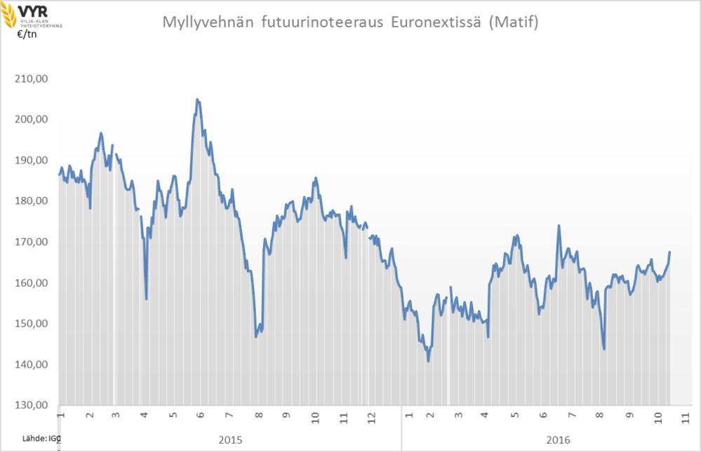 Myllyvehnän futuurinoteeraus NYSE Euronextissä (Matif)  221116