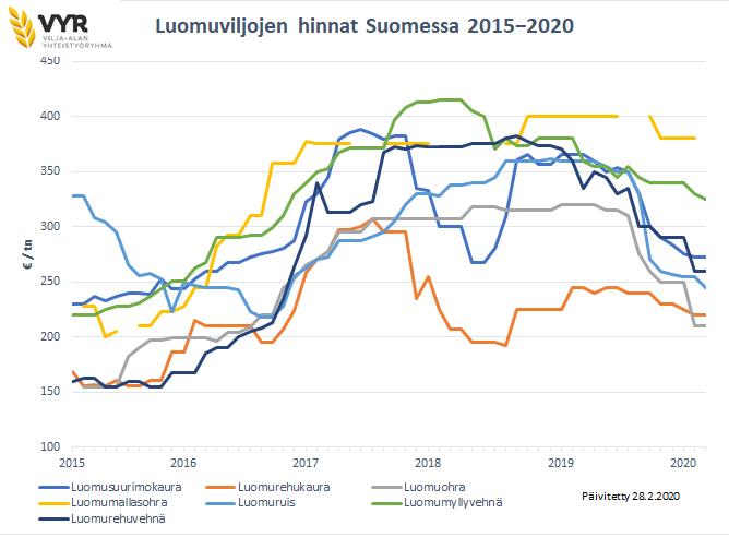 Luomuviljojen hinnat 2 2020