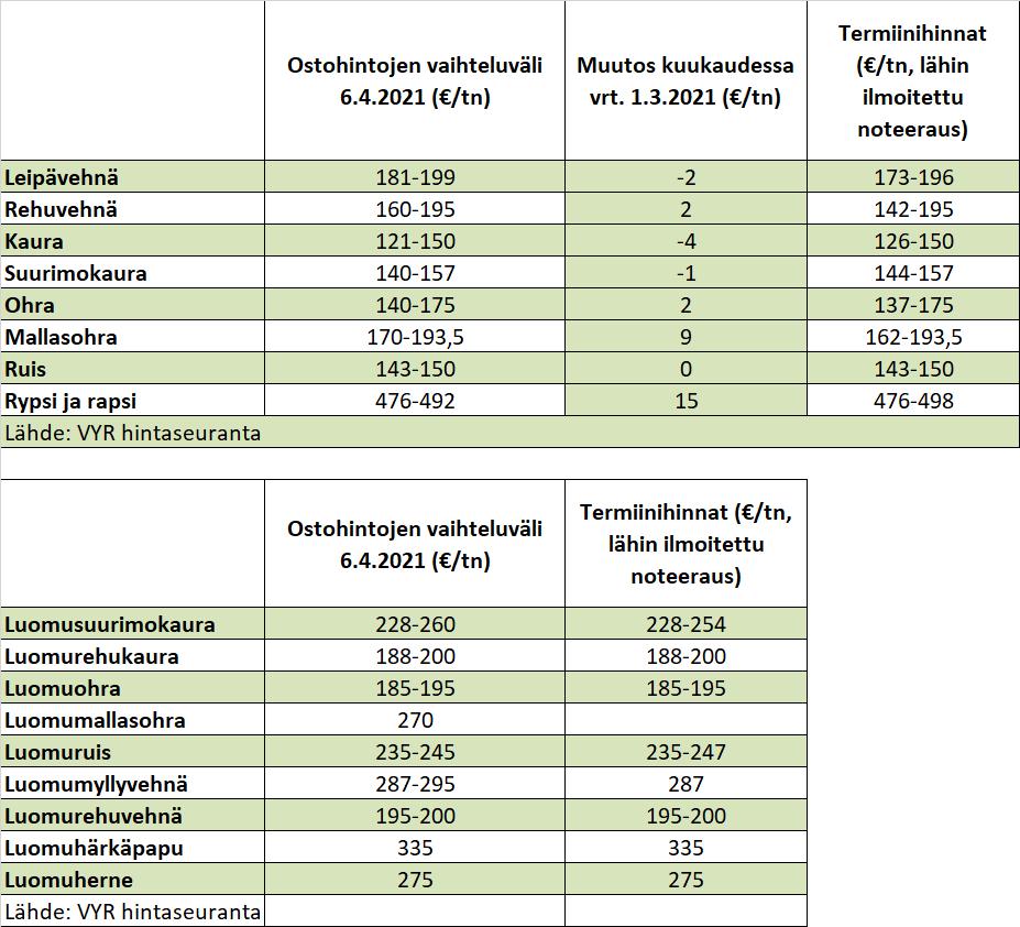 6 4 2021 ostohintojen vaihteluvälit