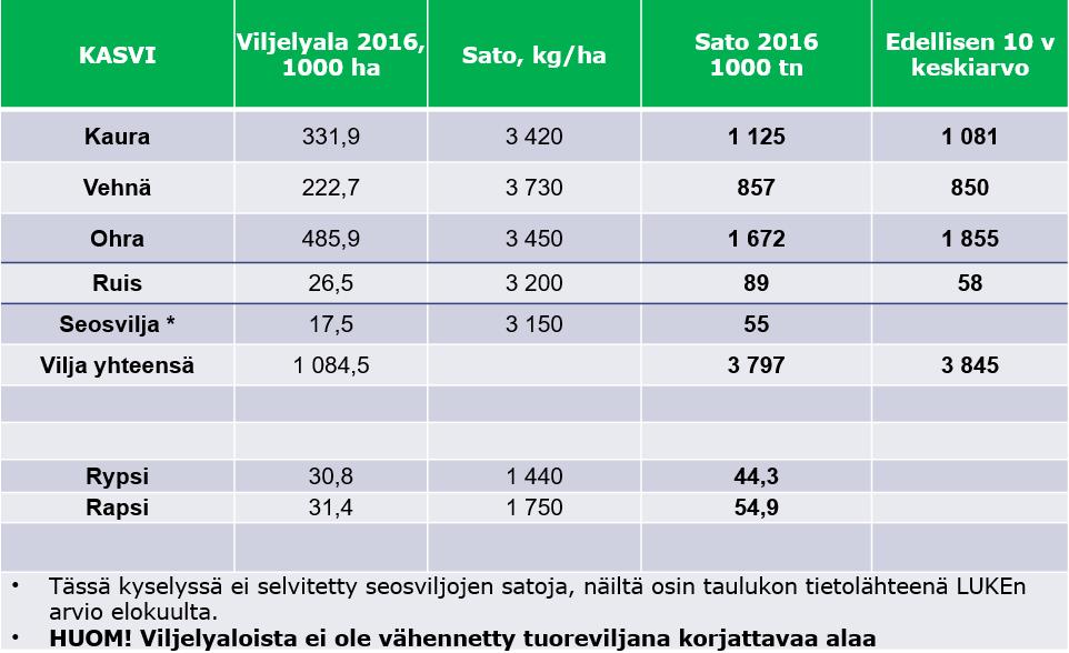 Viljasato 2016