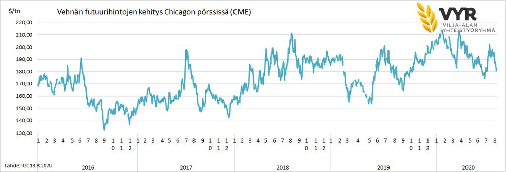 Vehnän futuurihintojen kehitys Chicagon pörssissä 2016-2020(CME)
