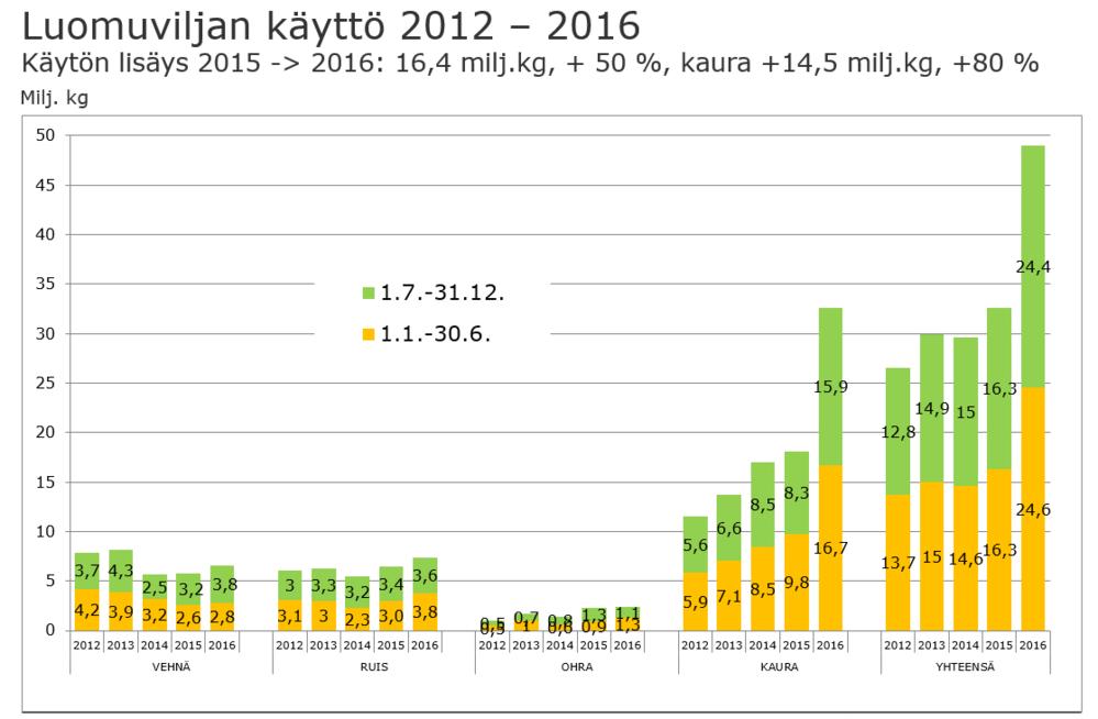 Luomuviljan käyttö 2012-2016