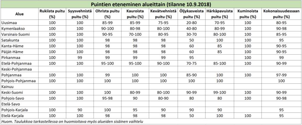 Puintien eteneminen alueittain, tilanne 10 9 2018