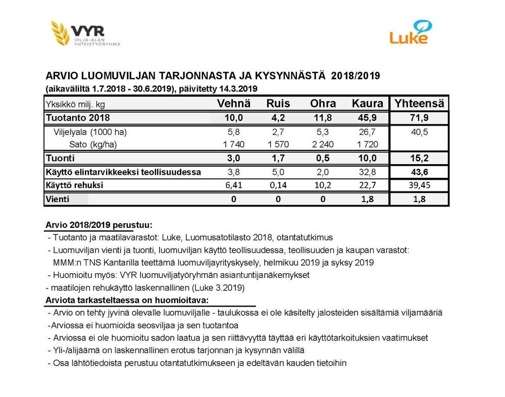 VYR arvio luomuviljan tarjonnasta ja kysynnästä 201819 muokattu