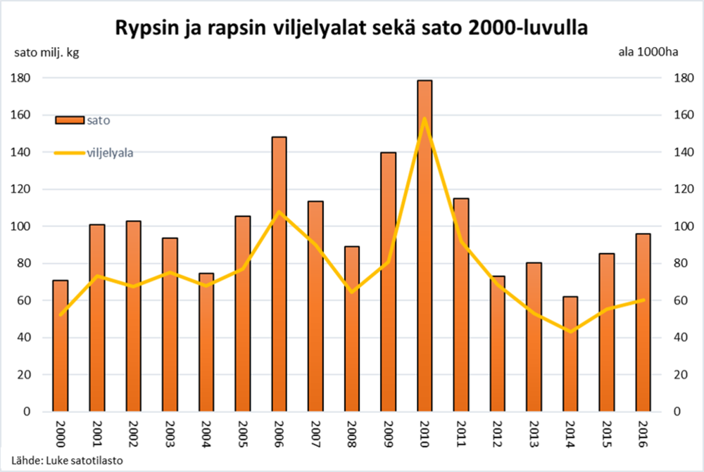 Rypsin ja rapsin viljelyalat sekä sato 2000-luvulla