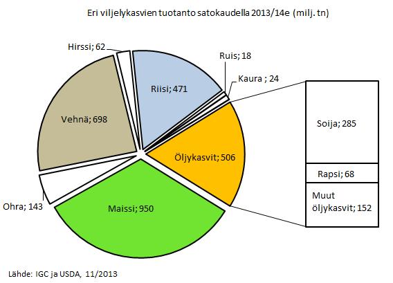EU viljelykasvien tuotanto
