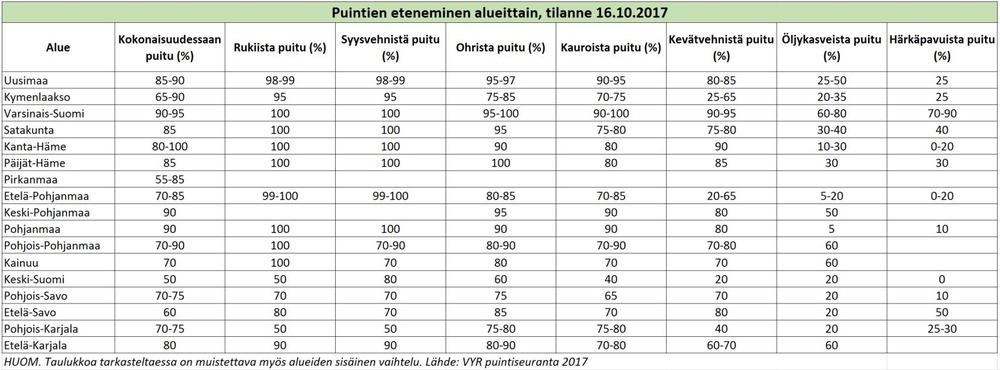 Puintien eteneminen, tilanne 16 10 2017