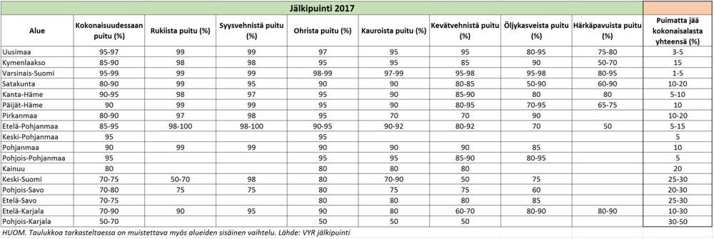 Jälkipuinti 2017