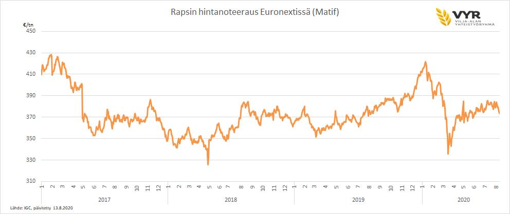 Rapsin hintanoteeraus Euronextissä (Matif) 2017-2020