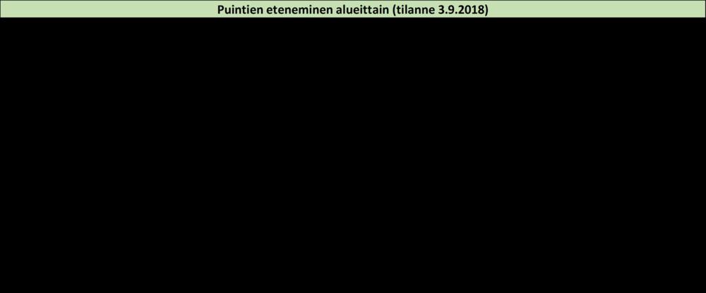 Puintien eteneminen alueittain 03092018