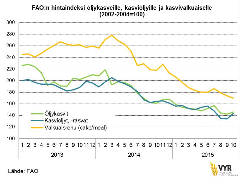 FAO hintaindeksi