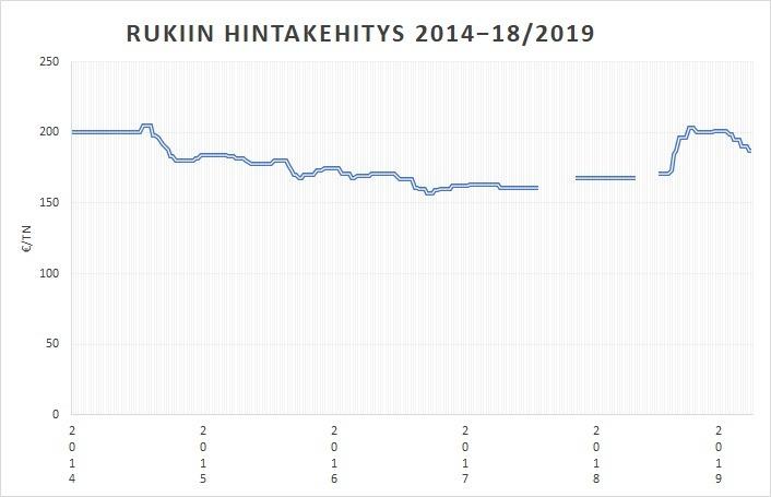 Rukiin hintakehitys 14-1819