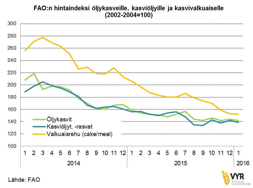 FAO oilseed index
