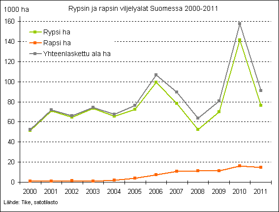 Rypsin ja rapsin viljelyalat Suomessa