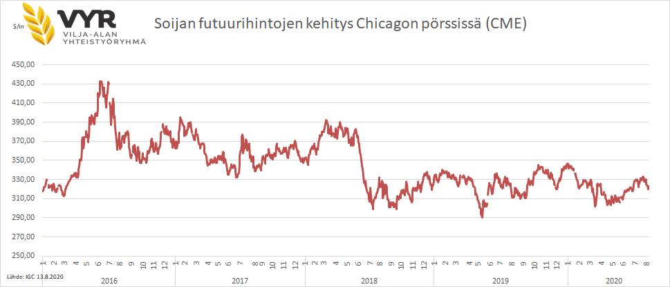 Soijan futuurihintojen kehitys Chicagon pörssissä (CME) 2016-2020