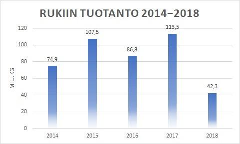 Rukiin tuotanto 2018