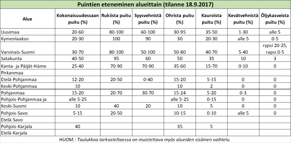 Puintien eteneminen, tilanne 18 9 2017